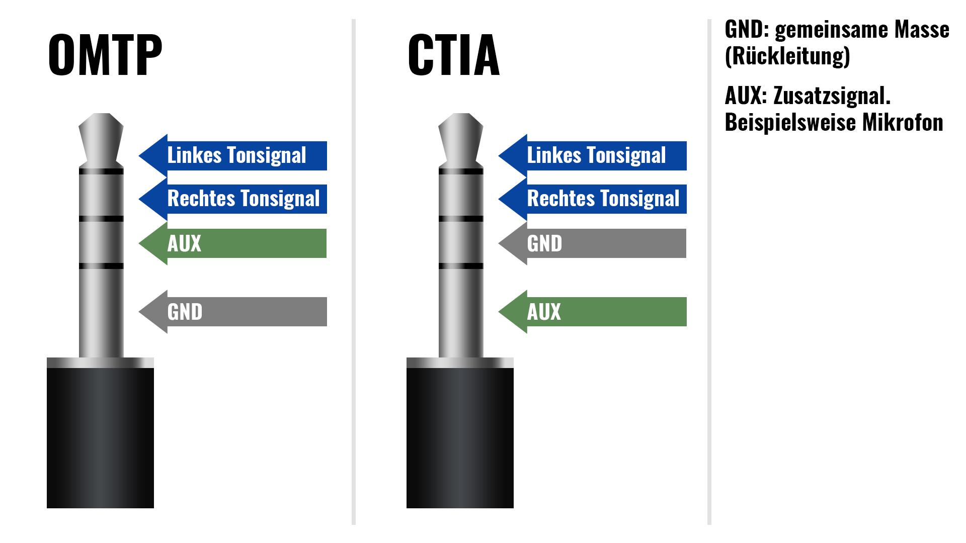 Headset Stecker, Anschlüsse und Adapter verstehen - CITA und OMTP ...