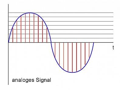 Analoges Signal